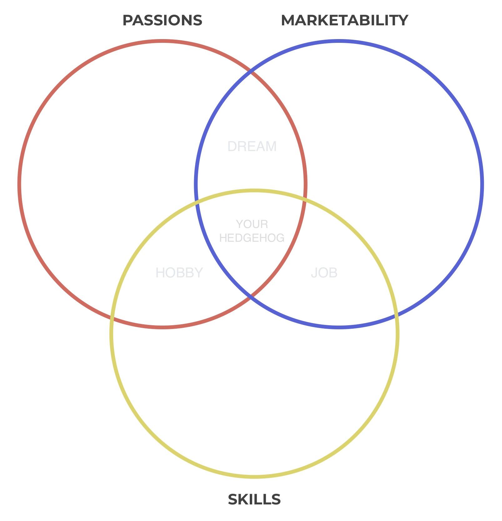 Hedgehog concept three circles